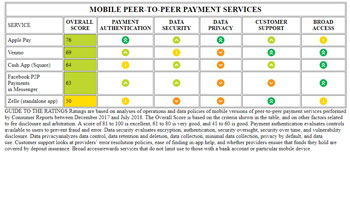 Mobile Payment P2P Table